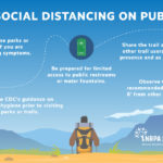 COVID-19: Social Distancing on Public Trails